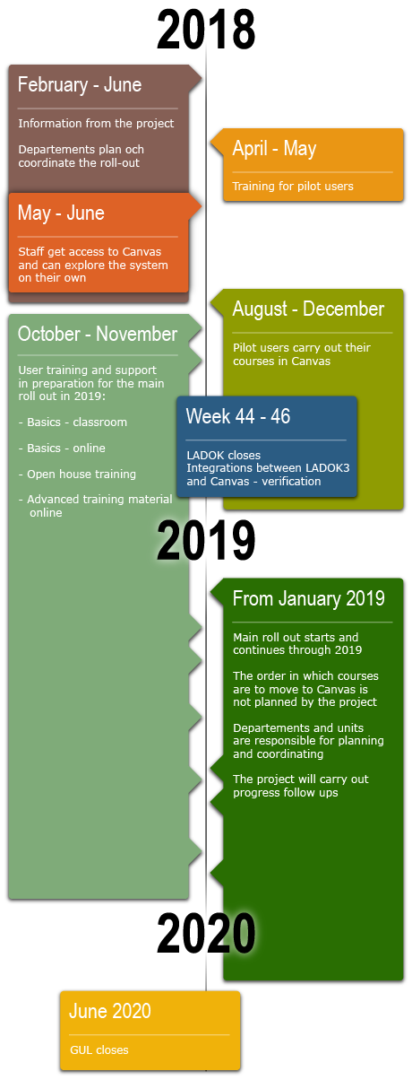 Timeline for roll out of Canvas at GU